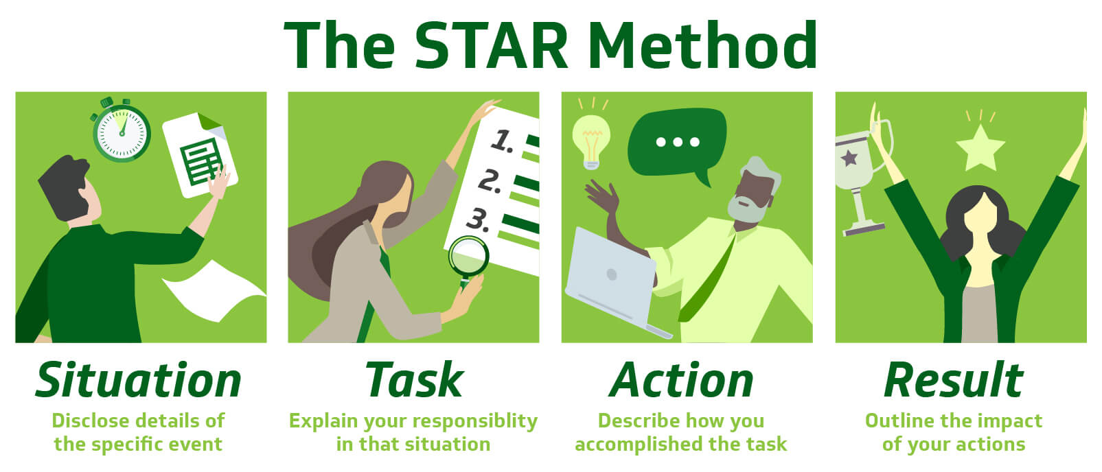 Outlines the STAR Method. Shows a man looking at a list with a stop watch, a woman looking at a list with a magnifying glass, a man with a conversation bubble and a laptop, and a woman with a star over her head and a trophy