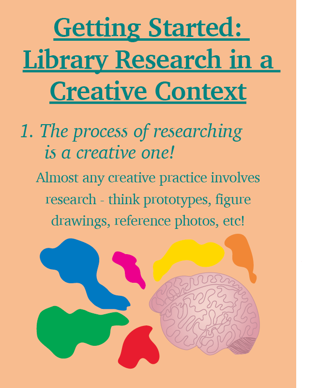 "A digital image with a pale orange background and green text reads ""Getting Started: Library Research in a Creative Context. 1. The process of researching is a creative one! Almost any creative practice involves research -  think prototypes, figure drawings, reference photos, etc!"" Below, there's a drawing of a pink  brain with many colourful blobs surrounding it."