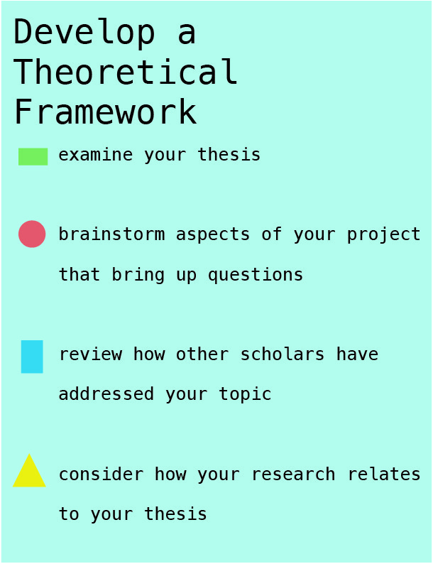 "text on a blue background reads ""Develop A Theoretical Framework: Examine your thesis, Brainstorm aspects of your project that bring up questions, review how other scholars have addressed your topic, consider how your research relates to your thesis"" with different shapes from the first image as bullet points"