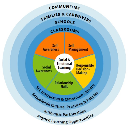 Image of the CASEL 5 infographic that addresses five broad and interrelated areas of competence and highlights examples for each: self-awareness, self-management, social awareness, relationship skills, and responsible decision-making.