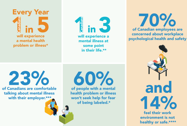 Statistics on Canadians who will be affected by mental health concerns