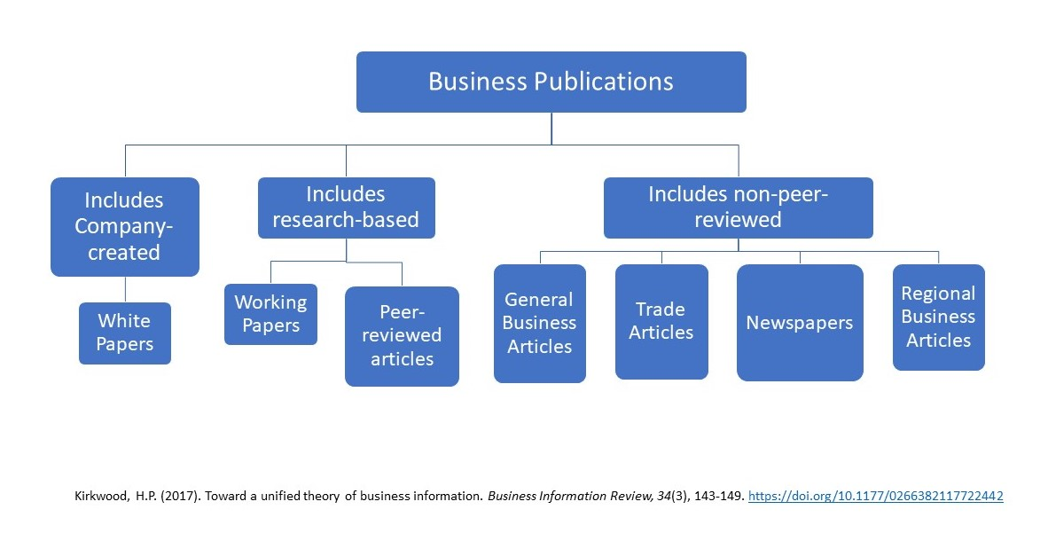 Business Publications Information Ecosystem