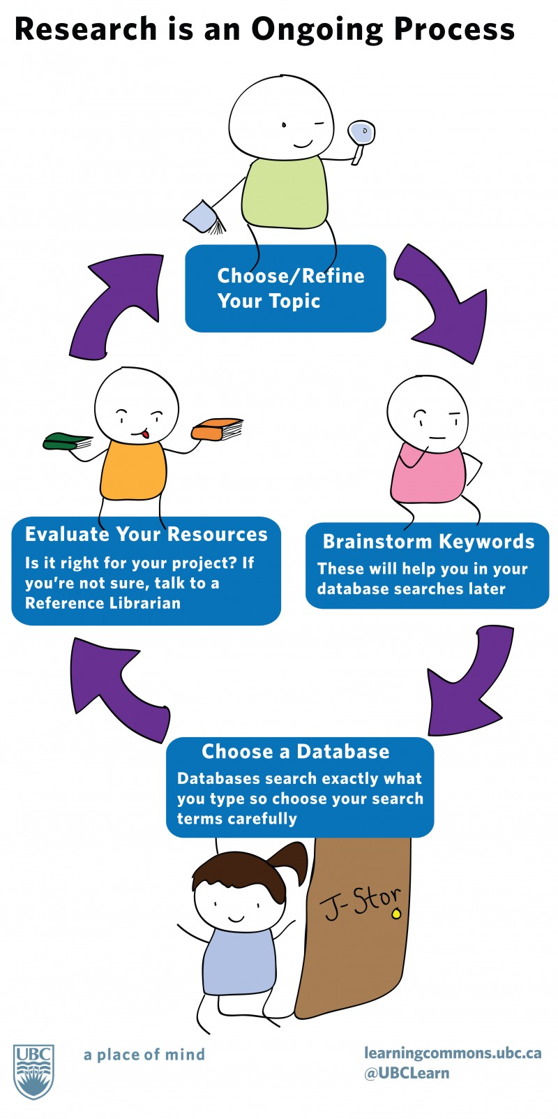 Research is an ongoing project. Choose Refine your topic, pick keywords, pick a database, evaluate what you find, repeat