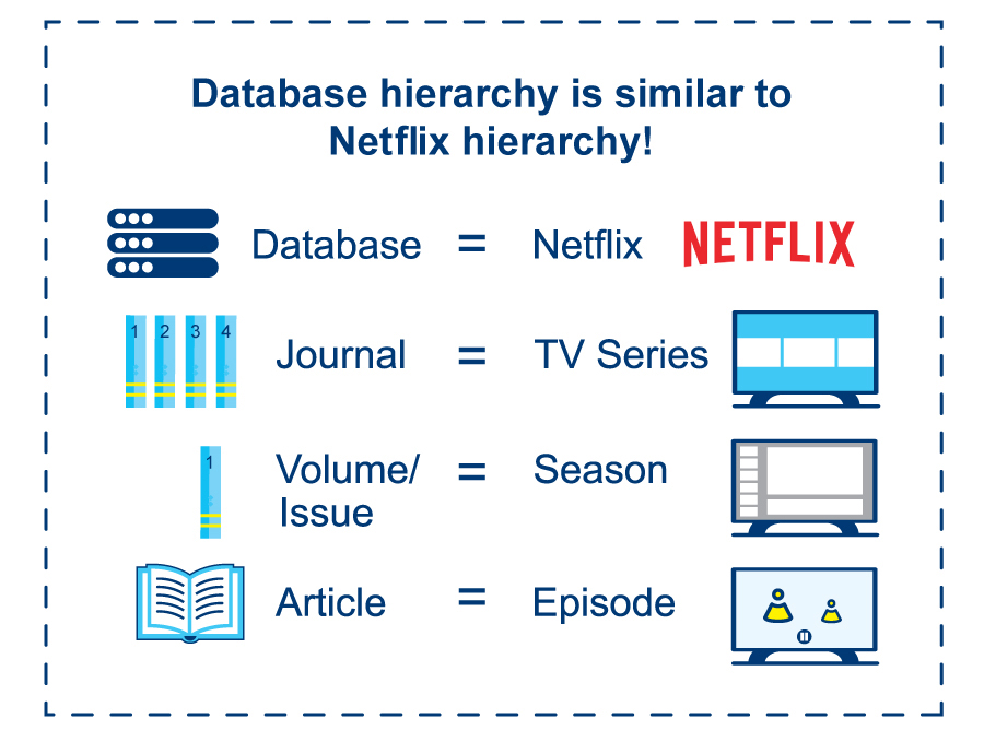 Database Hieracrhy is similar to Netflix. A journal is a tv series, an article is an episode from that journal
