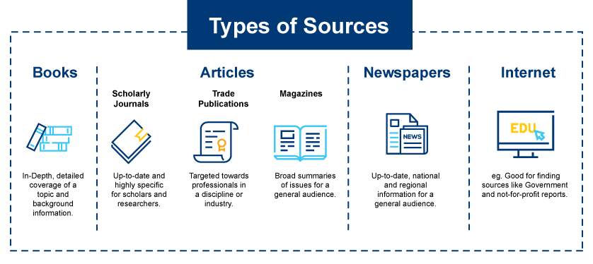 Infographic of types of sources. Explained in Word document below.