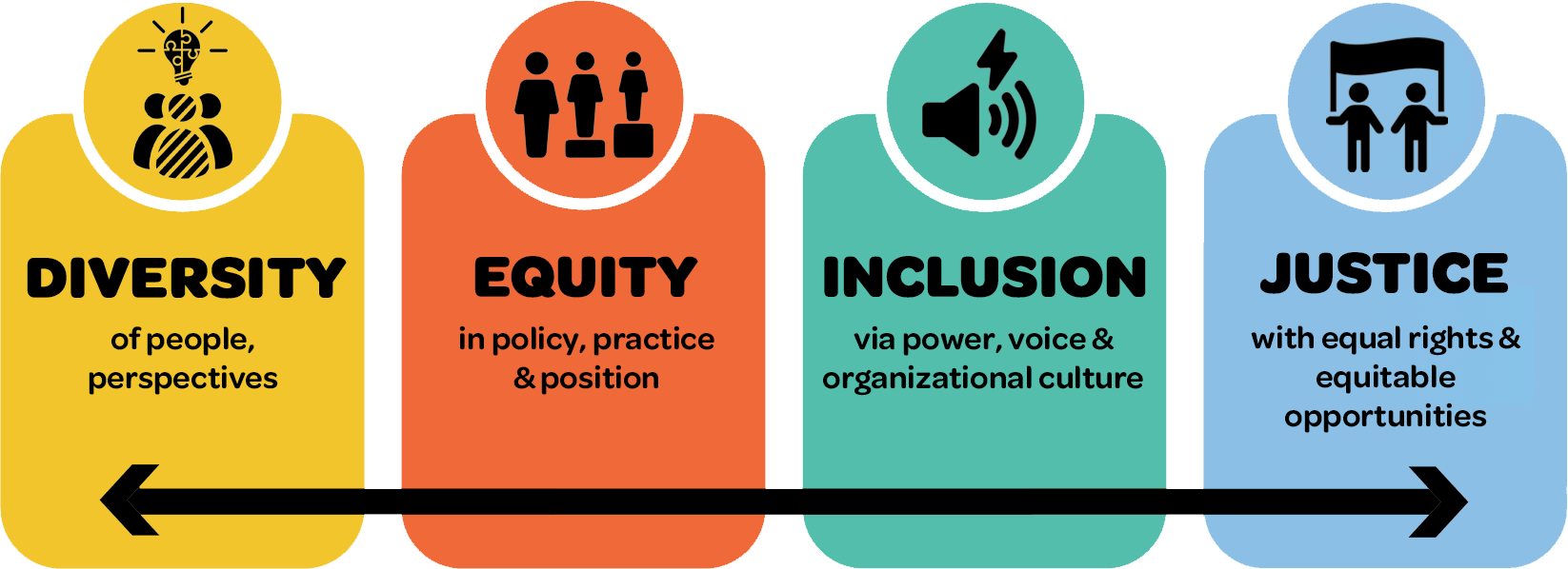 Visual chart. Diversity: of people, perspectives. Equity: in policy, practice, & position. Inclusion: via power, voice, & organizational culture. Justice: with equal rights & equitable opportunities