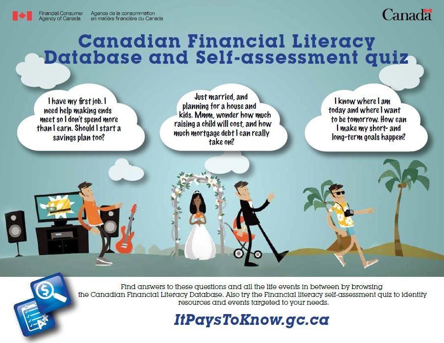 Canadian Financial Literacy Self Assessment Quiz