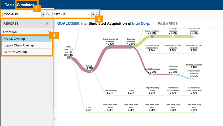 FactSet's Simulator: how to analyze a hypothetical merger