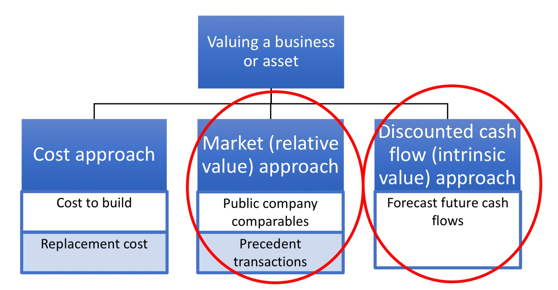 Three approaches to valuing a businesss or asset