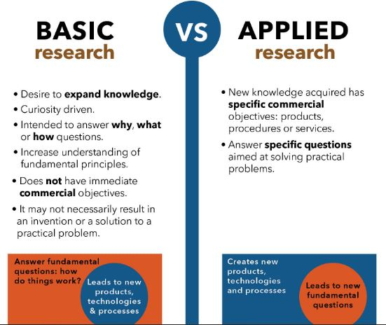 Infographic showing the difference between basic and applied research.