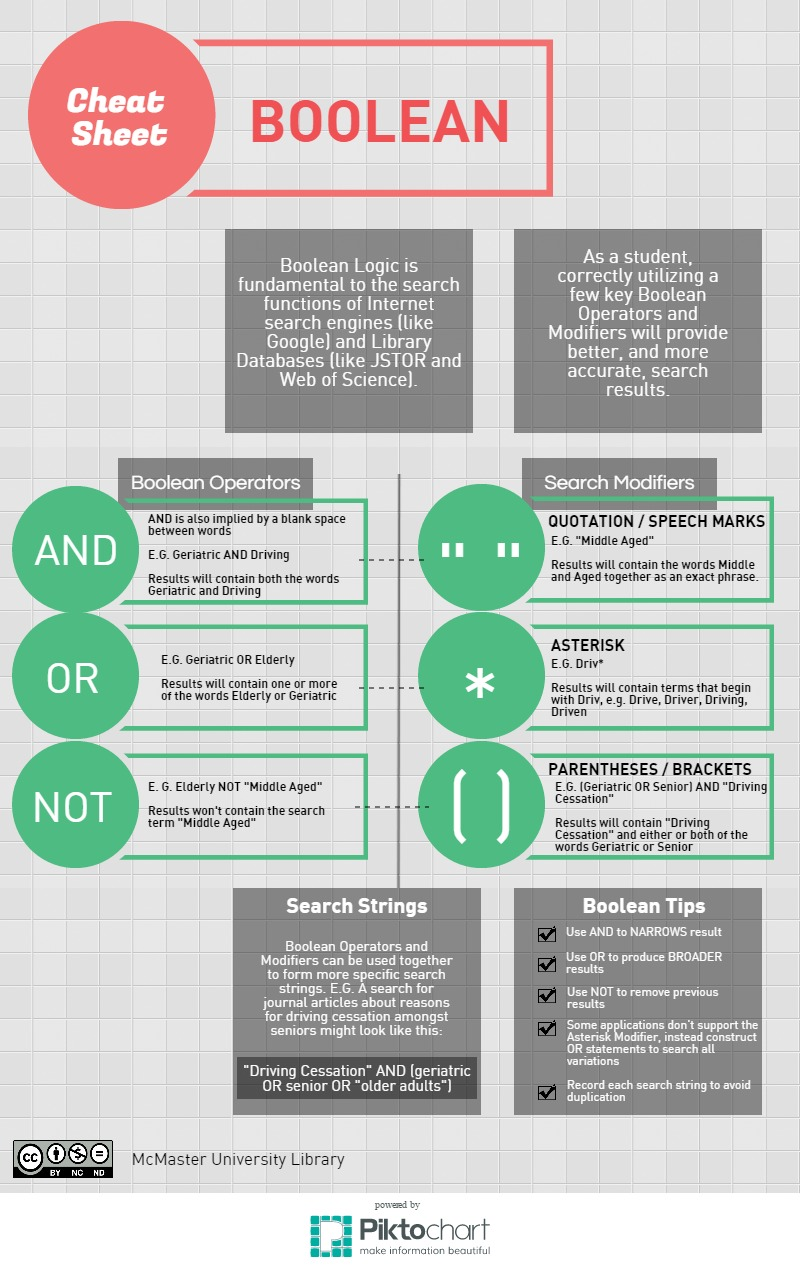 Infographic of Boolean Cheat Sheet. Boolean Logic is fundamental to the search functions of internet search engines (like Google) and Library Databases (like JSTOR and Web of Science). As a student, correctly utilizing a few key Boolean operators and modifiers will provide better, and more accurate, search results. The infographic goes on the provide examples of when and how to use AND (geriatric AND driving), OR (geriatric OR elderly), NOT (elderly NOT