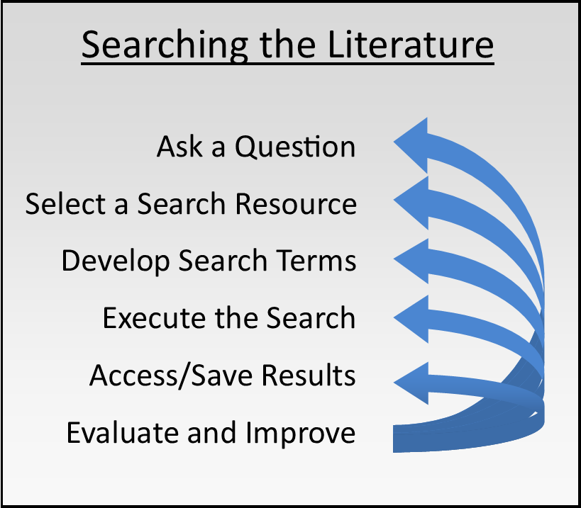 Image showing the steps to searching the literature. 1 - Ask a Question. 2- Select a Search Resource. 3 - Develop Search Terms. 4 - Execute the Search. 5 - Access/Save Results. 6 - Evaluate and Improve.