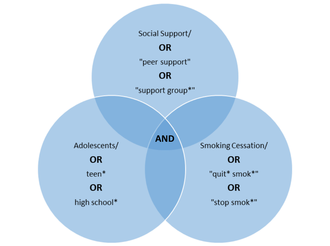 Venn diagram illustrating the combination of key concepts using AND and OR