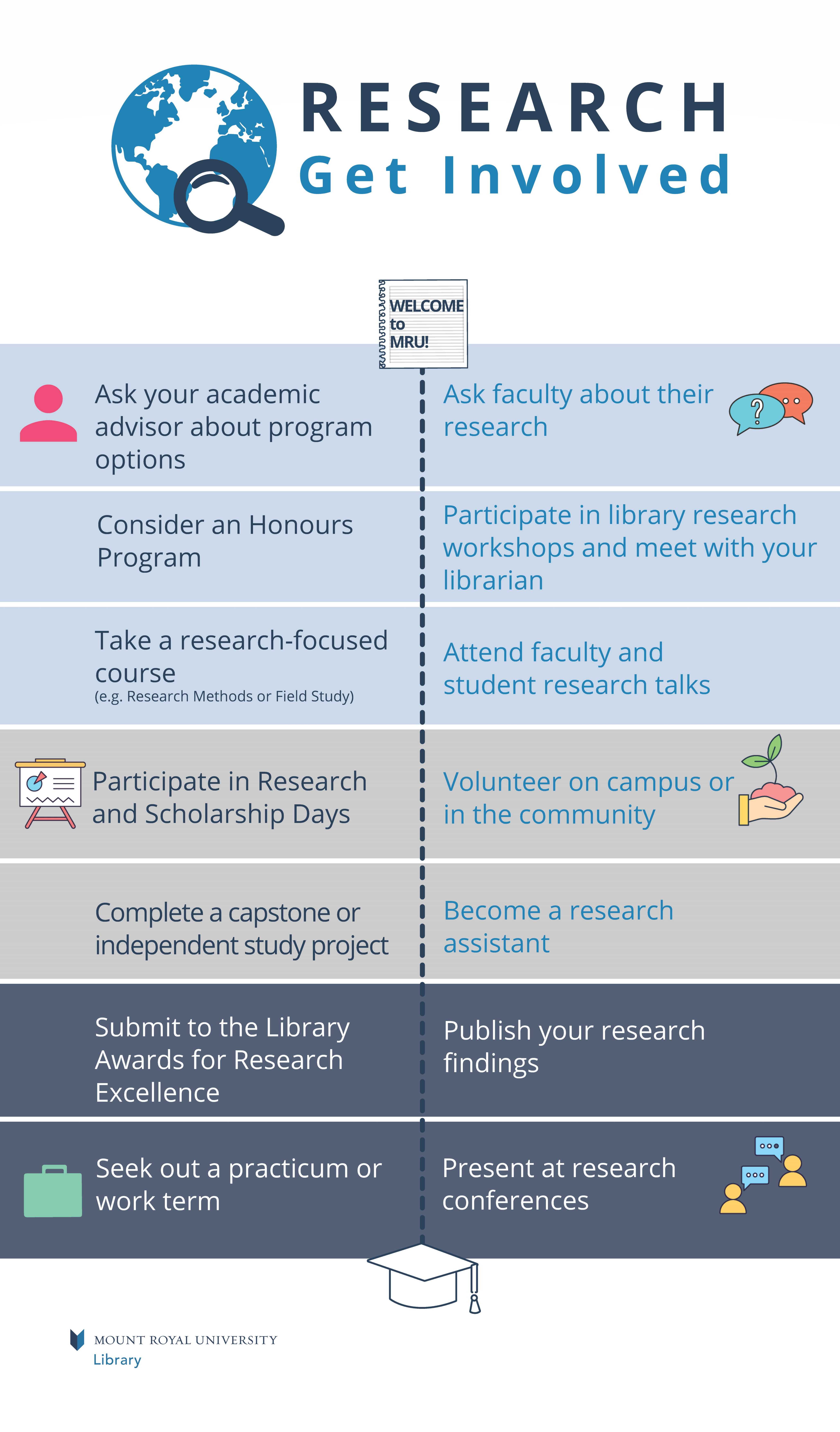 Image outlining different research related activit