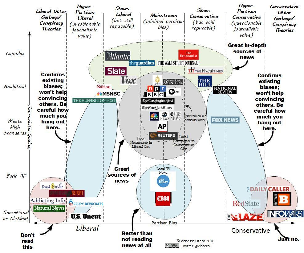 A chart placing various news sources on an axis of liberal to conservative, and simple to complex