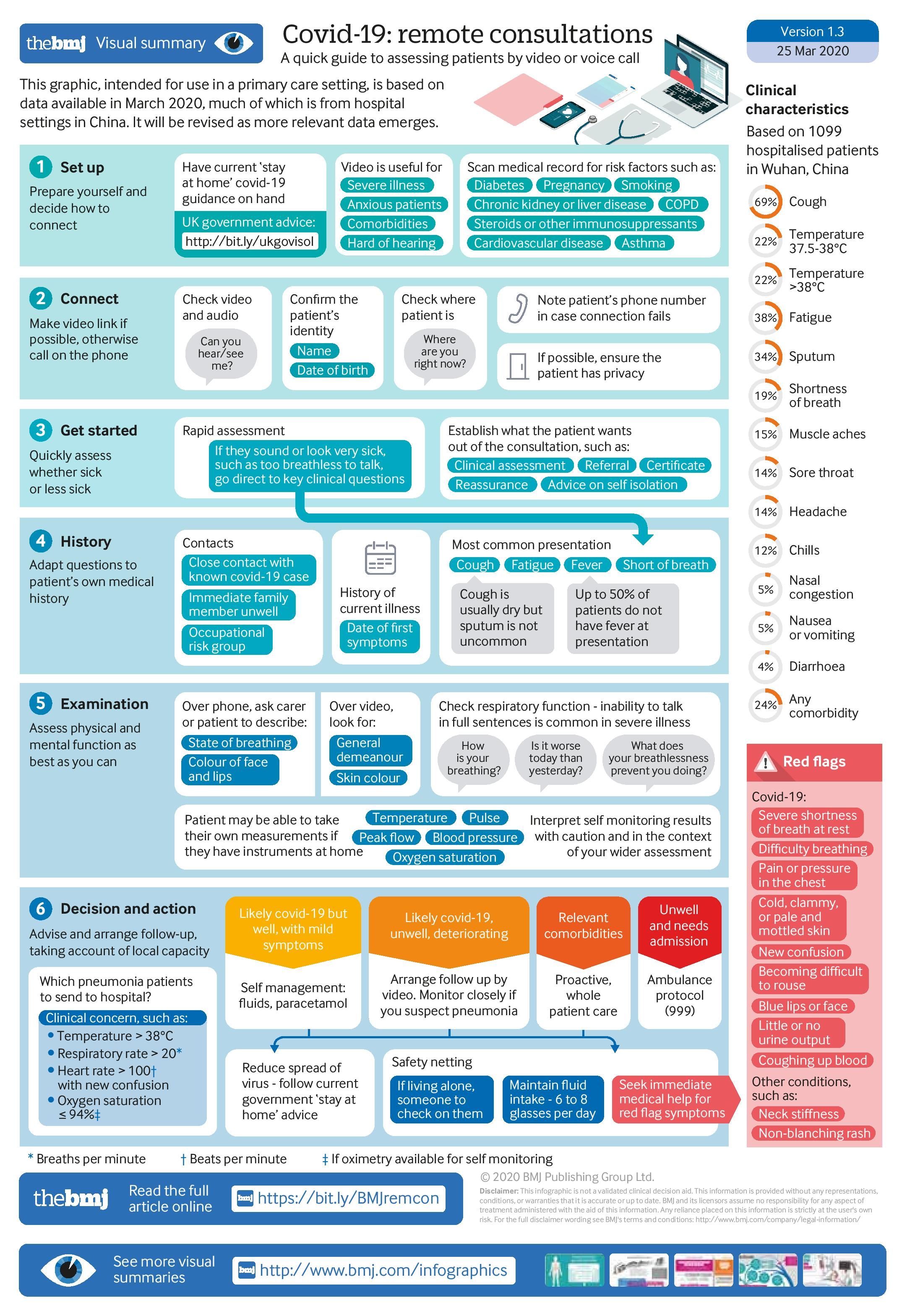 Infographic from BMJ on COVID-19 remote consultations