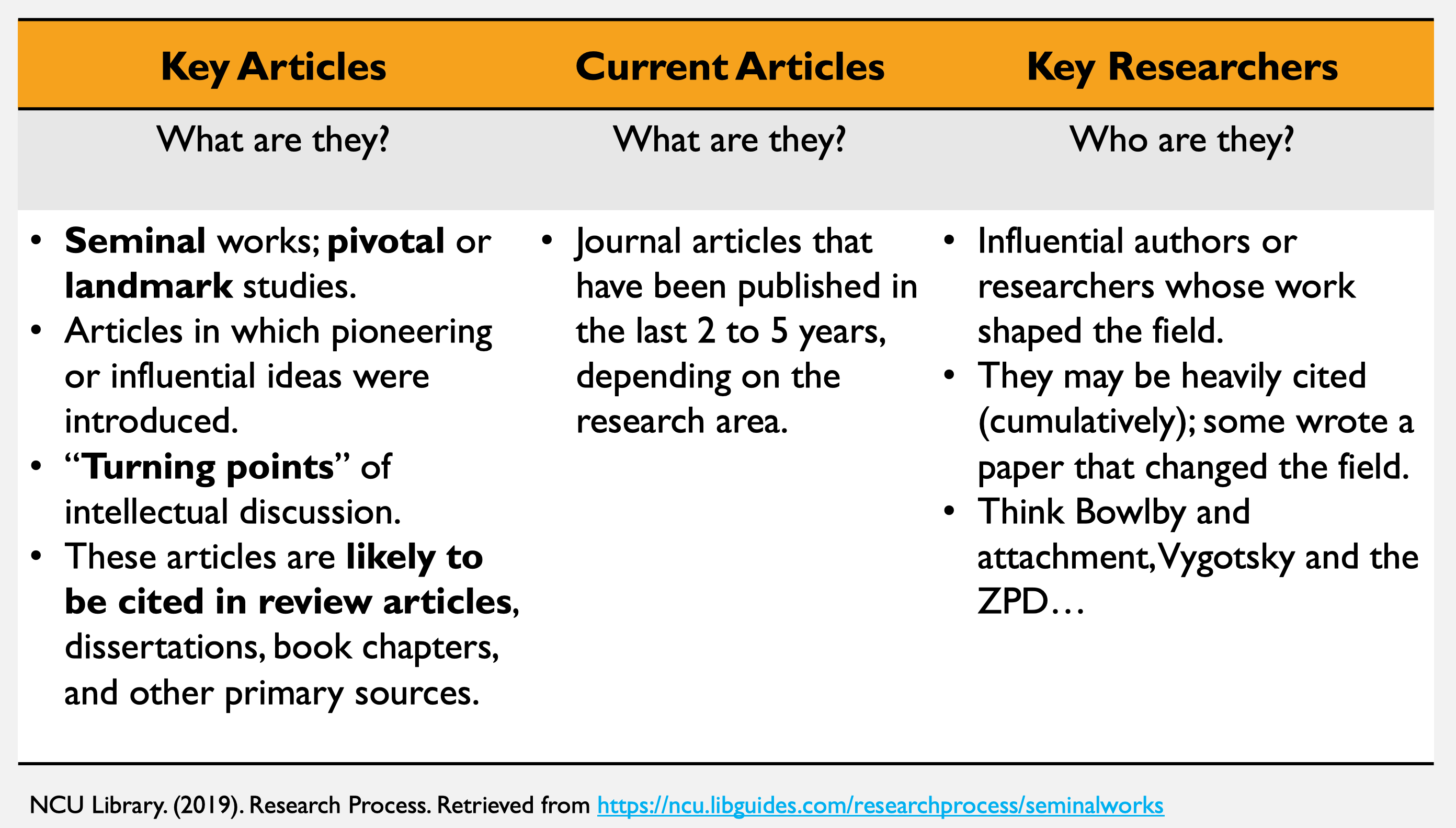 key articles and authors
