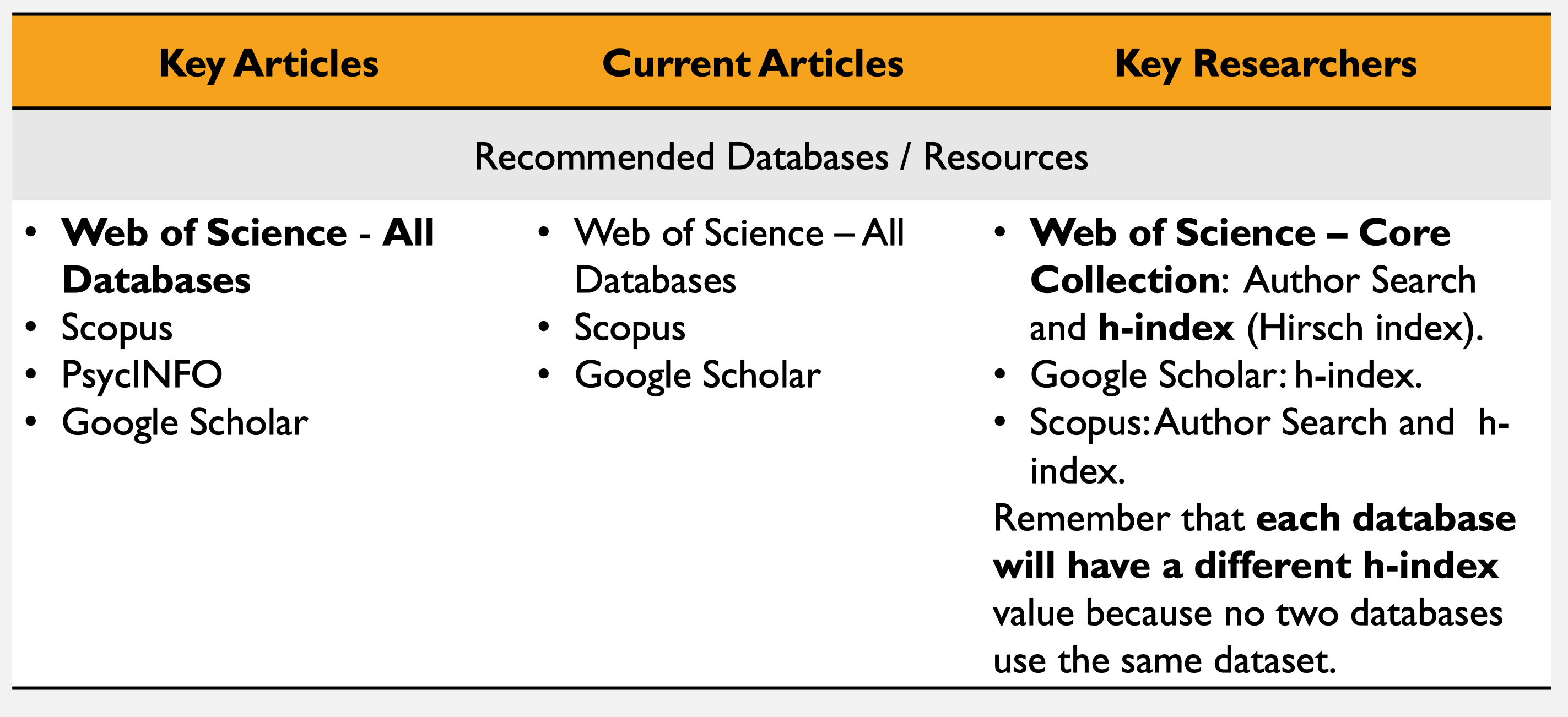 resources for recognizing key papers and researchers