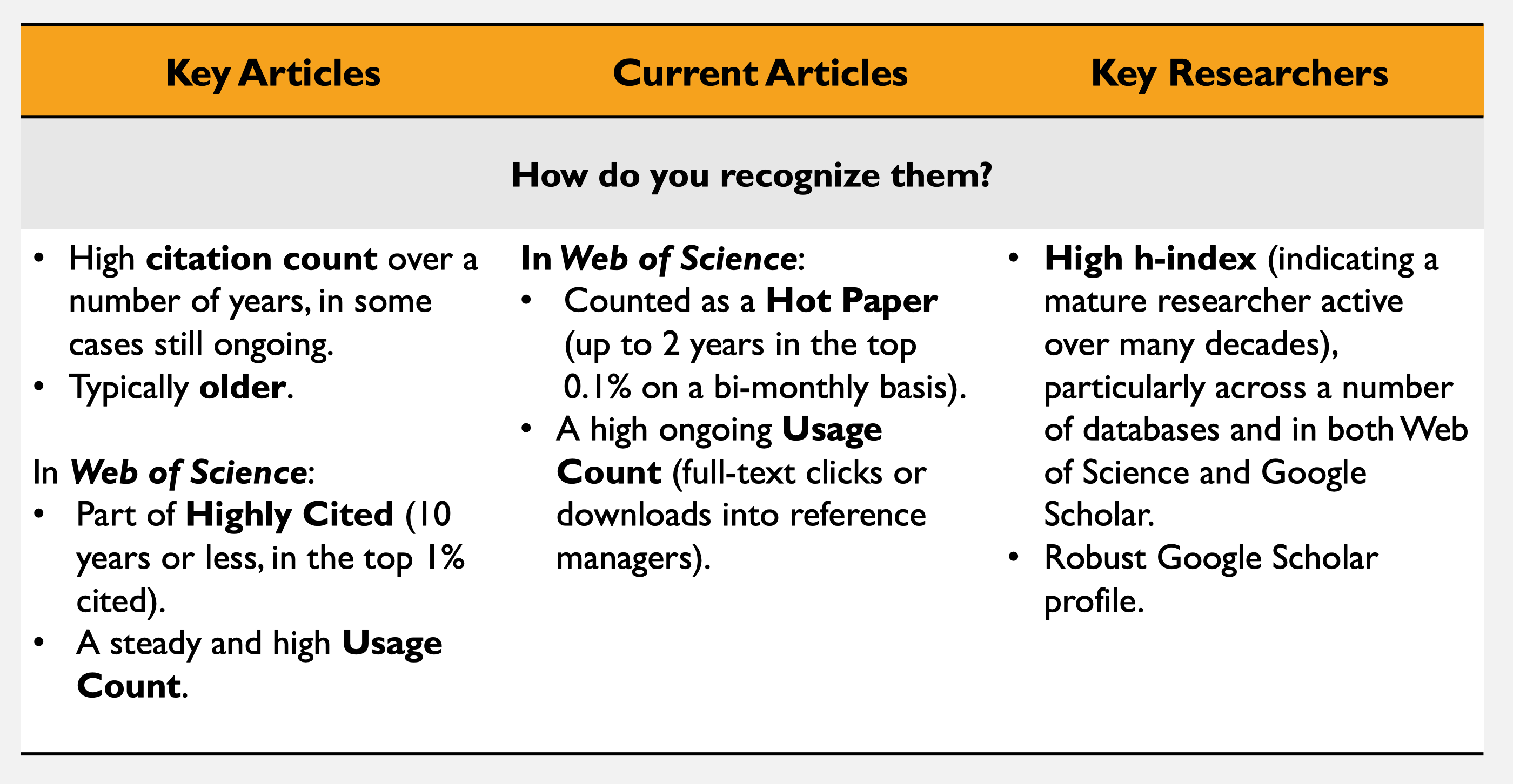 metrics for key articles and researchers