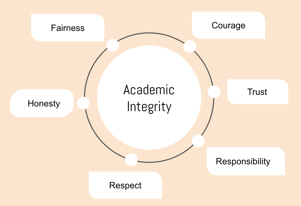 six values of academic integrity
