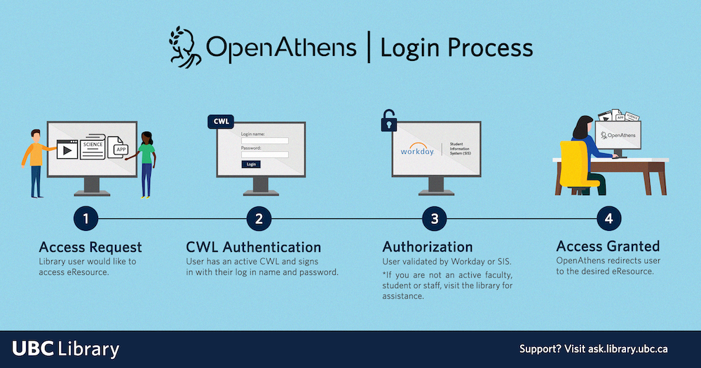image portraying 4 step login process with OpenAthens: 1. Access Request 2. CWL Authentication 3. Authorization 4. Access Granted