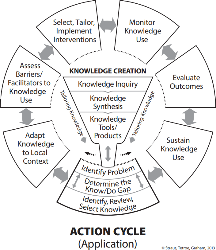 Knowledge Translation Action Cycle diagram