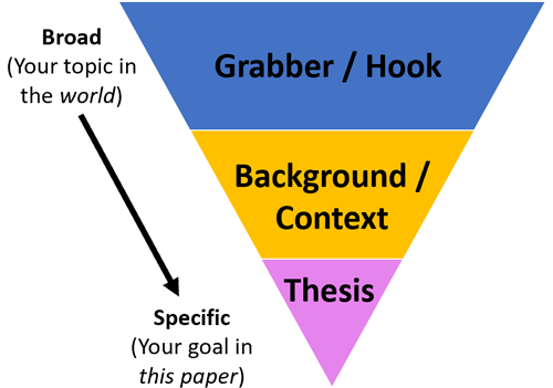 triangle in 3 parts: grabber, background, thesis