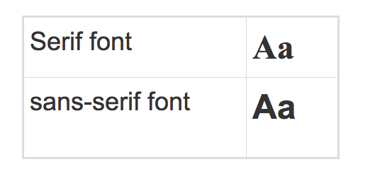 Visual Effects of Serif font and sans-serif font.