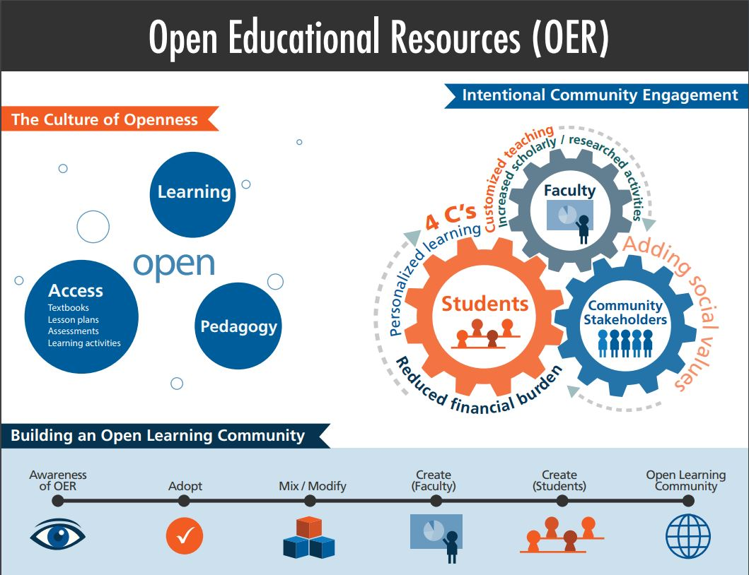 Open Education Resources infographic
