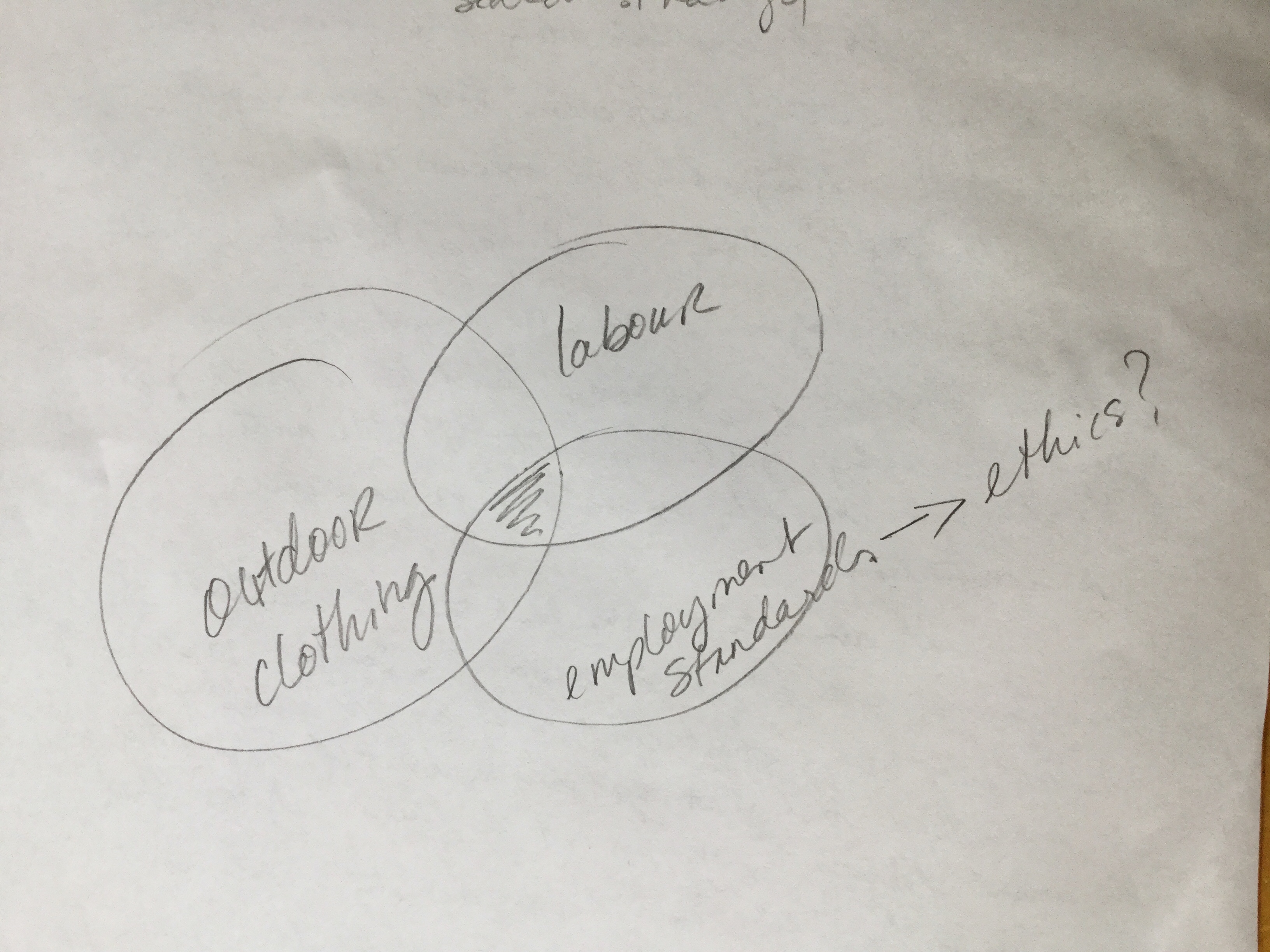 venn diagram of search concepts