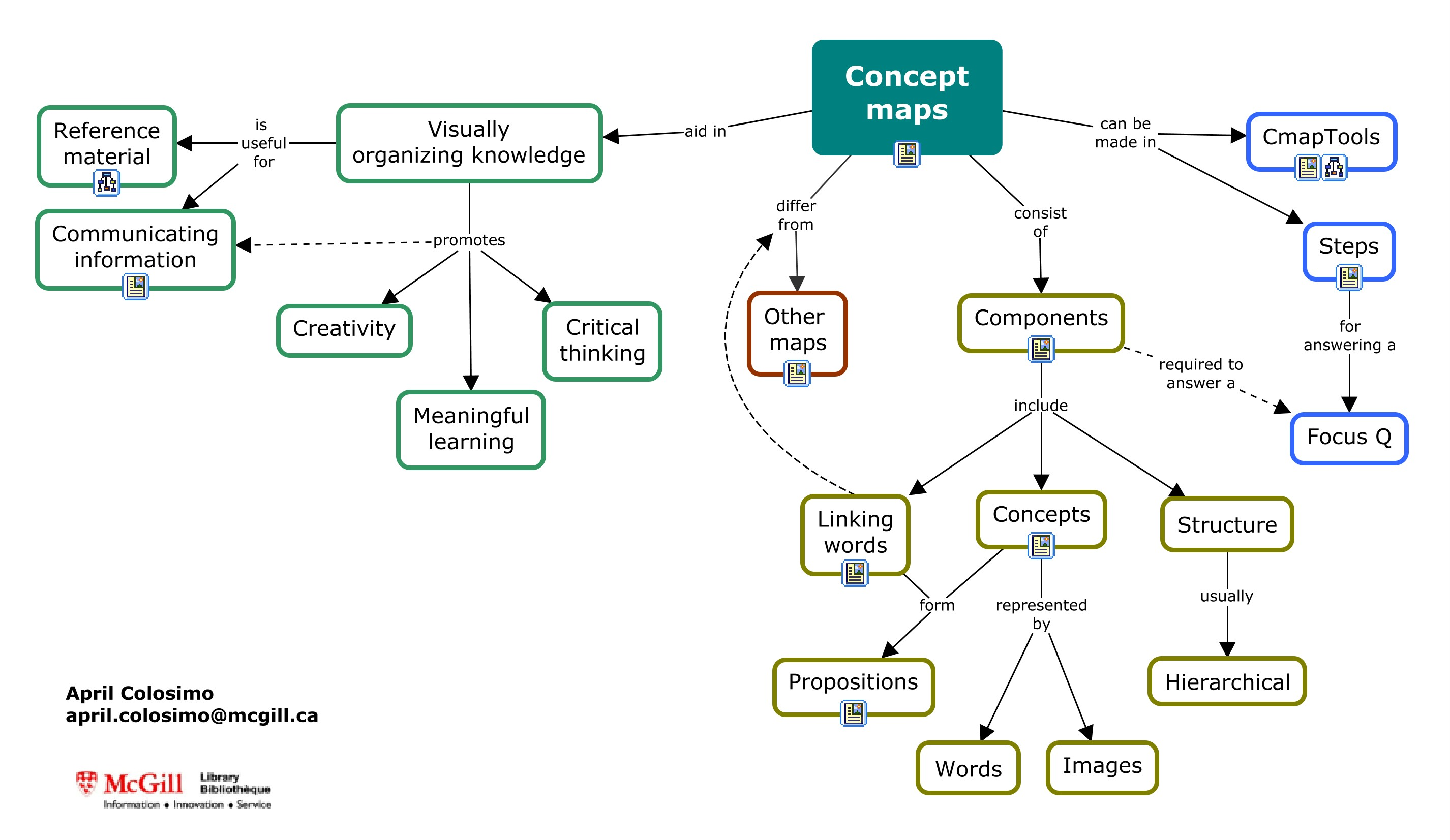 Concept map about concept maps made with CmapTools