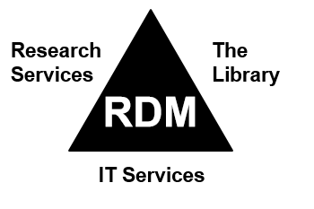 Triangle image: Research Services, IT Services, and The Library