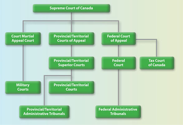 This chart provides an overview of the hierarchy of Canada's Court System. Text version linked.