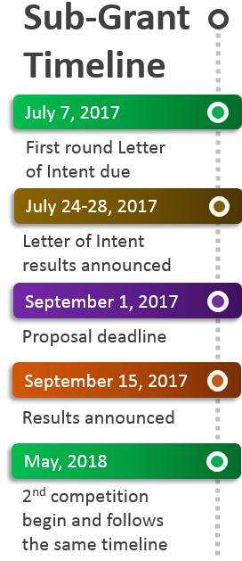 Sub-grant timeline