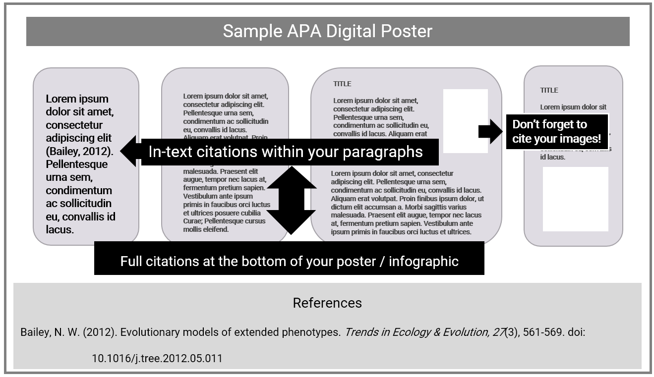 Sample Referencing for Digital Poster (APA)