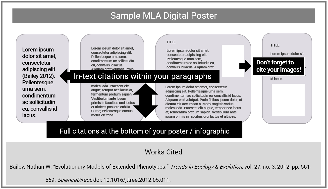 Sample Referencing for Digital Poster (MLA)