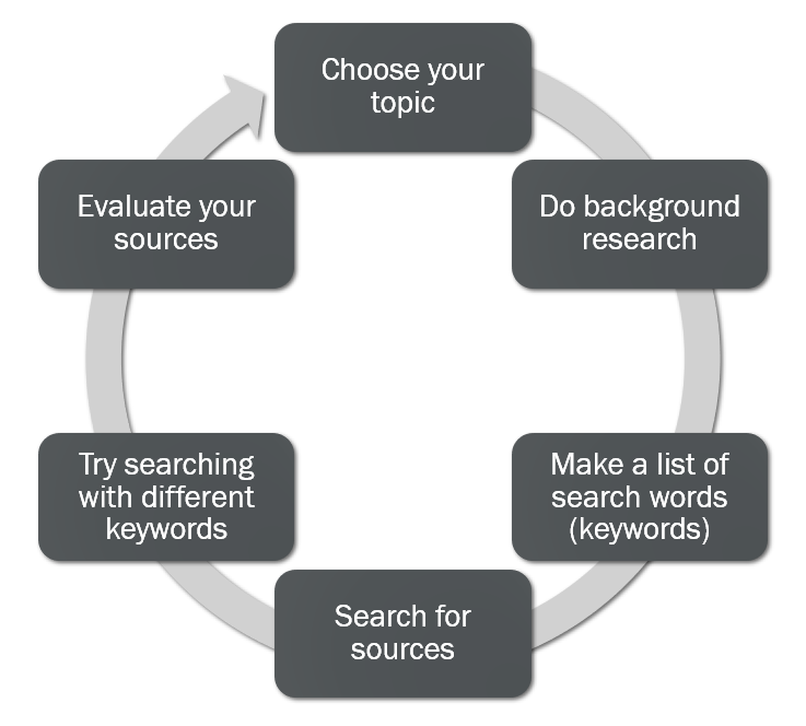 Steps of the research process may include: Choose your topic, Do background research, Make a list of search words (keywords), Search for sources, Try searching with different keywords, Evaluate your sources