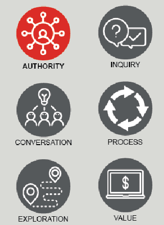 Information Literacy Icons