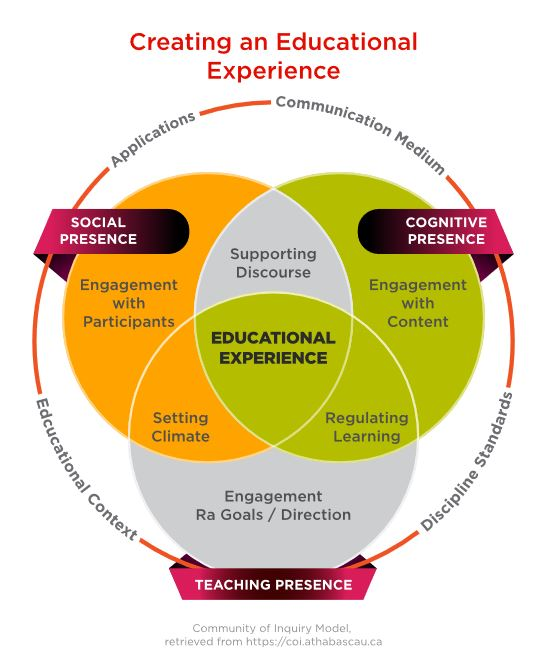 The educational experience is created through social, cognitive, and teaching presence as displayed by the Venn diagram.