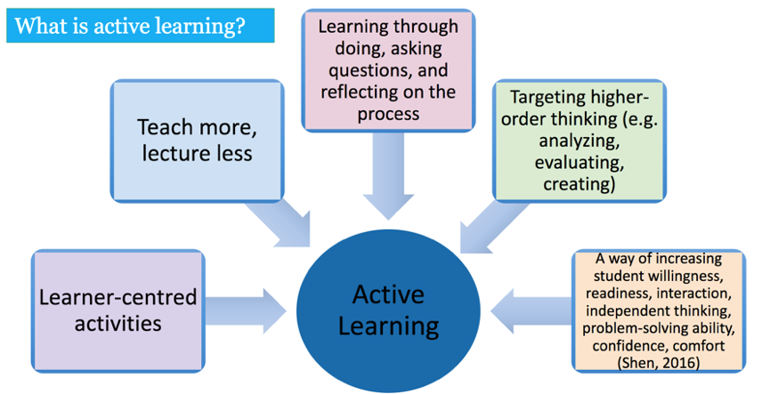 As shown in the diagram, active Learning can be acheived through learner-centric activities, reduction of lecture time, dialogue of questions and reflection, higher-order thinking, and more student interaction.