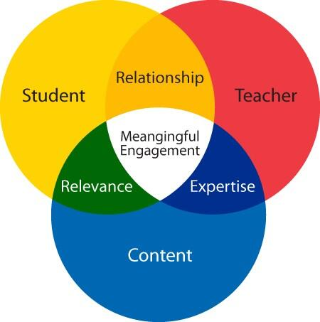The student-teacher relationship as one connected to meaningful engagement, relevance, expertise, as well as content as depicted in a diagram.