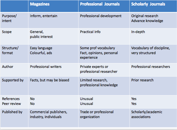 Chart showing the differences between magazines and journals