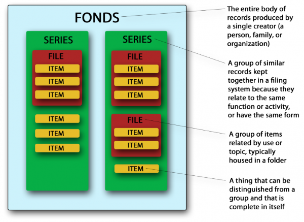 Diagram of fonds components