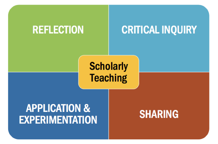 Critical Reflection in teaching