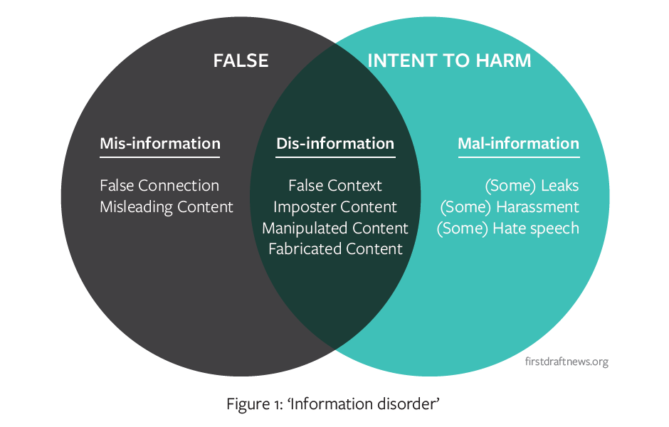 """A Venn diagram with two circles- one labelled """"false"""" and the other labelled """"intent to harm."""" In the """"false"""" circle is Misinformation, which includes false connection and misleading content. In the """"intent to harm"""" circle is Mal-information, which includes (some) leaks, (some) harassment, and (some) hate speech. In the section where the two circles overlap is dis-information, which includes false content, imposter content, manipulated content, and fabricated content."""