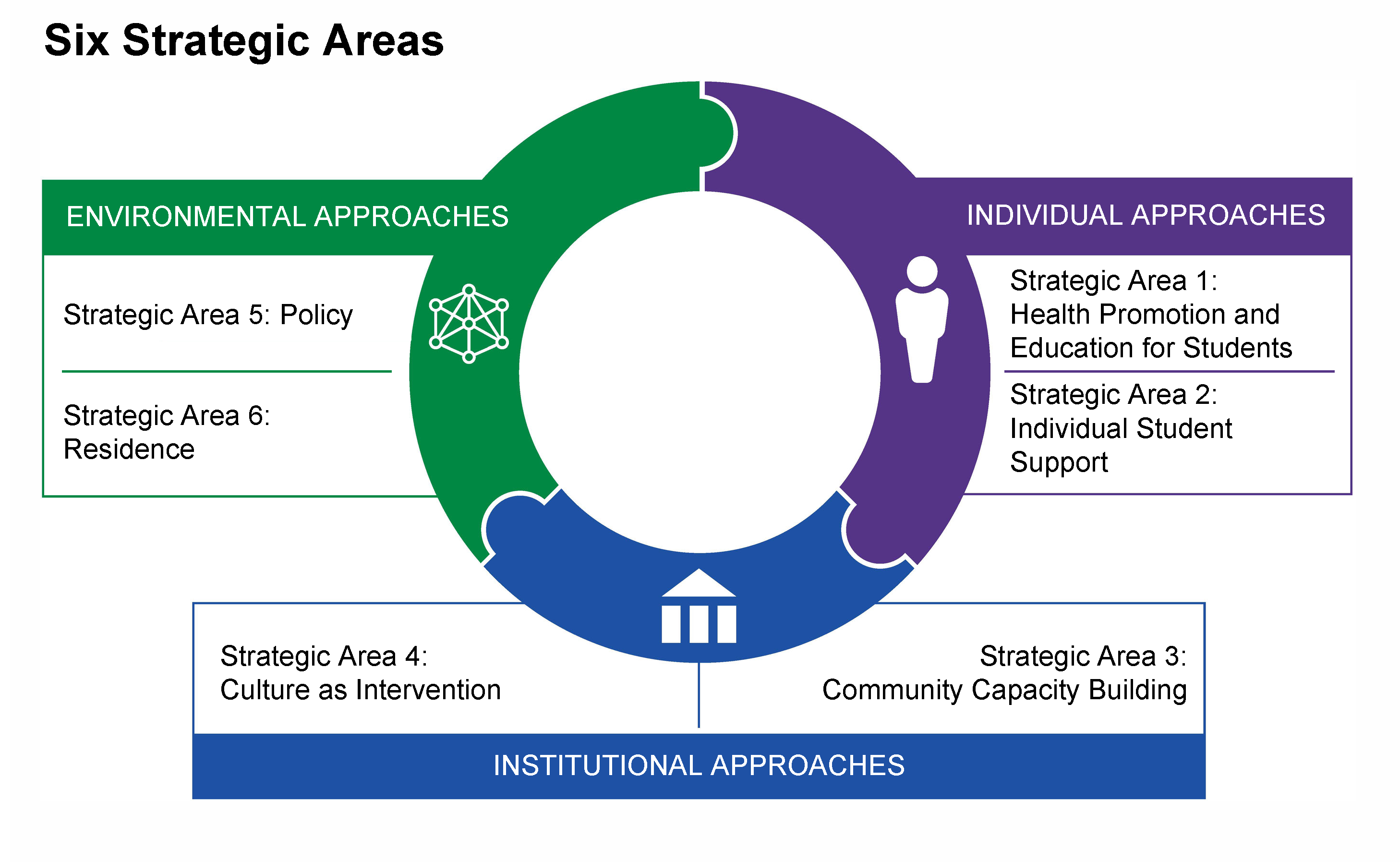 Six Strategic Areas