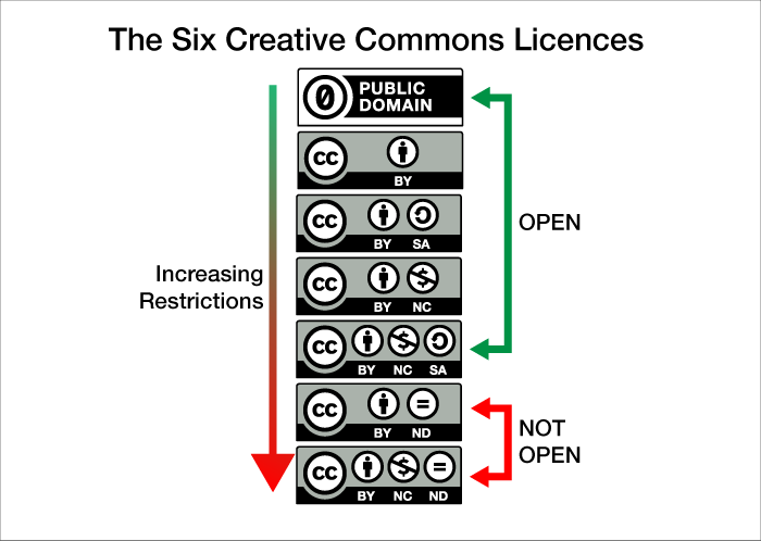 The six creative image. Description: Six Creative Commons Licenses on a spectrum from more to less open.  From top to bottom, the most open to not open: 1. CC BY, 2. CC BY SA, 3. CC BY NC, 4. CC BY NC SA, 5. BB BY ND (not open), 6. CC BY NC ND