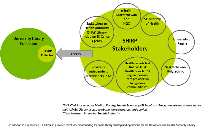 SHIRP Stakeholders