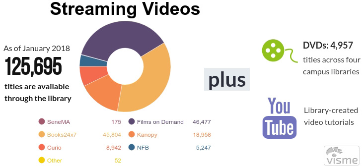 graphic showing streaming video numbers